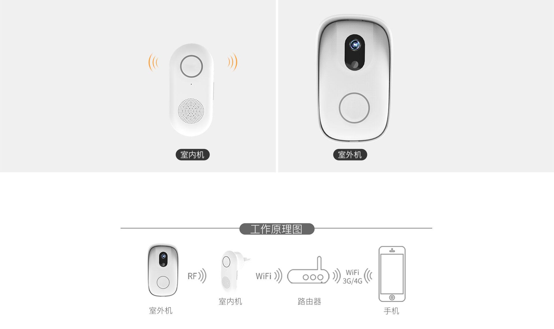 智能Wi-Fi拍照门铃